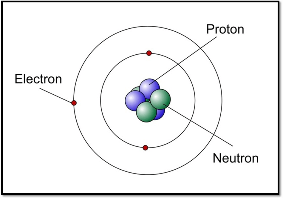 Difference Between Orbits and Orbitals Atom