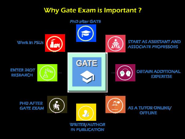 Full Form of GATE- Graduate Aptitude Test In Engineering