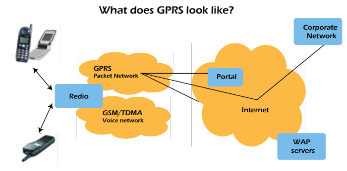 GPRS Full Form