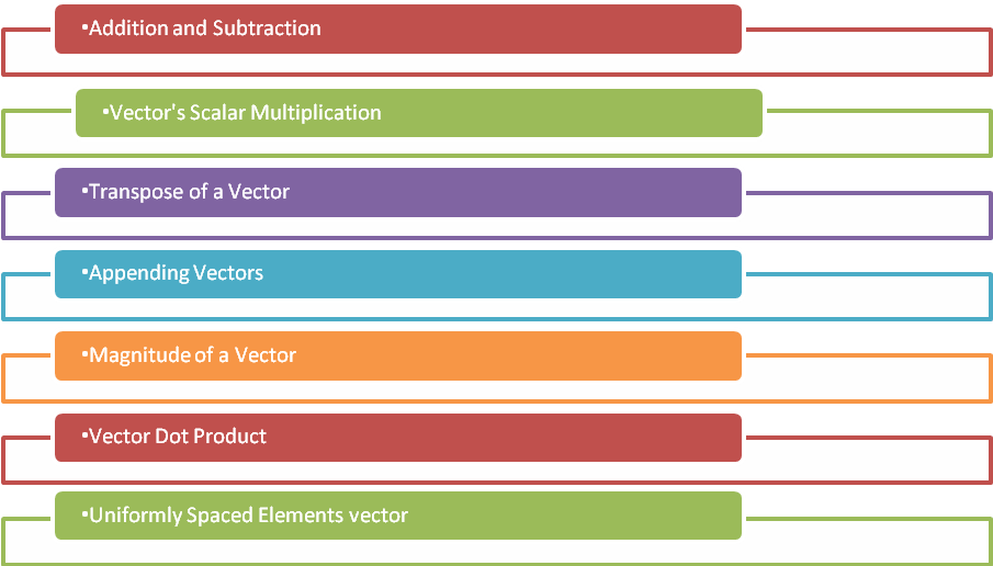 MATLAB Vector