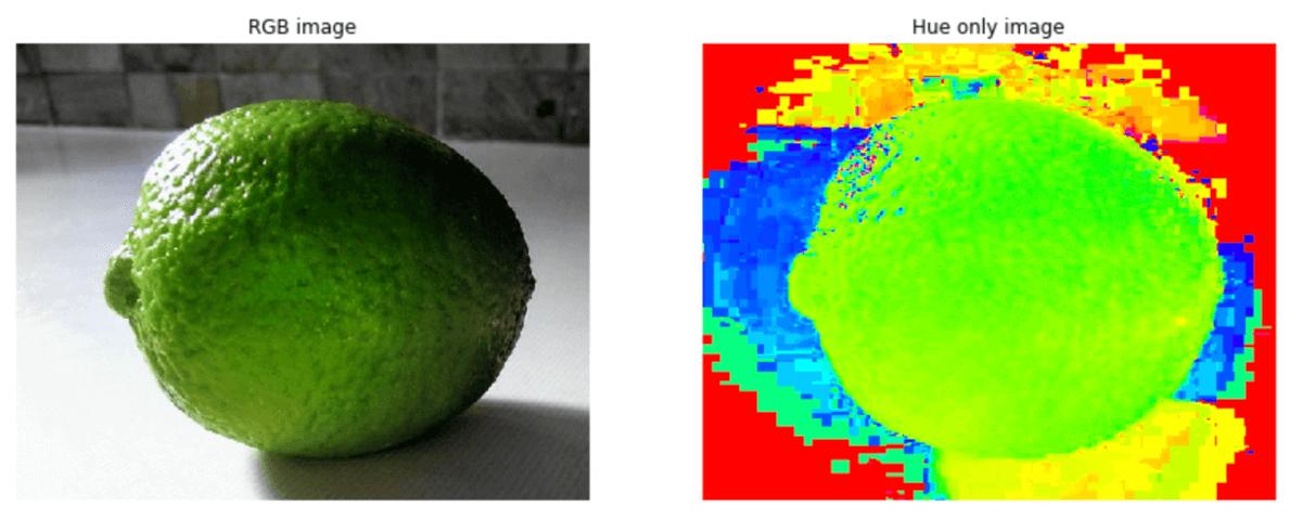Python Scikit-image | Image Processing Using Scikit-Image